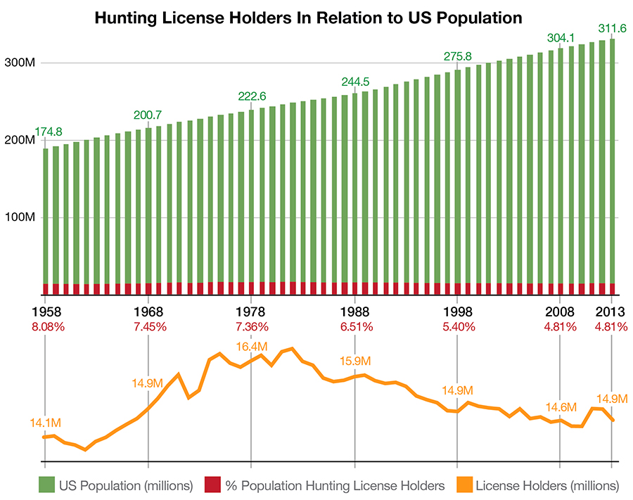 Number of Hunters