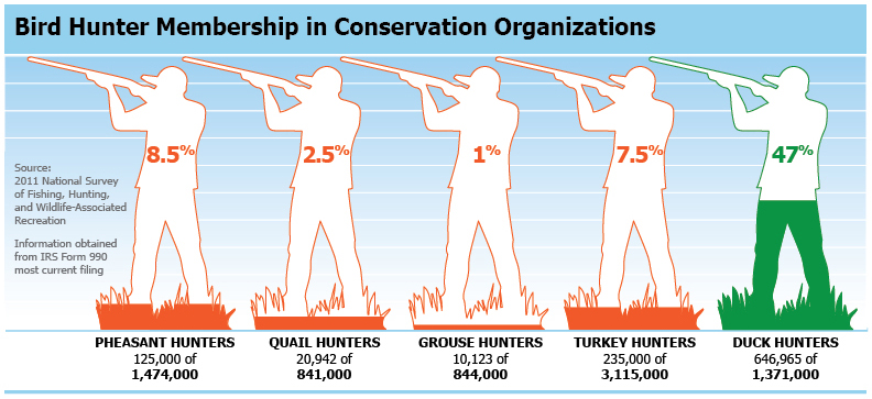Upland Hunter Participation in Conservation