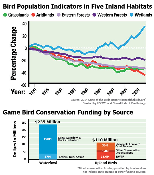 Upland Conservation Funding