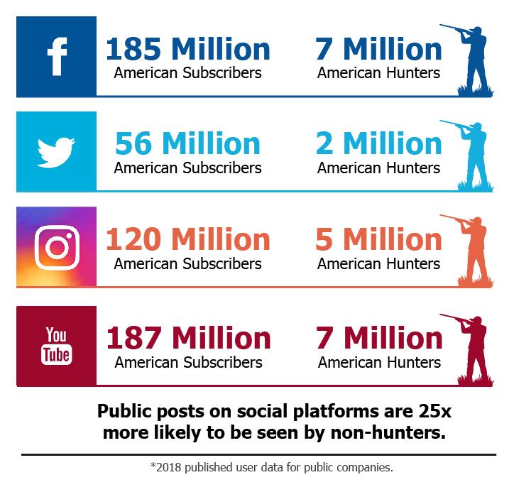 Hunters on Social Media