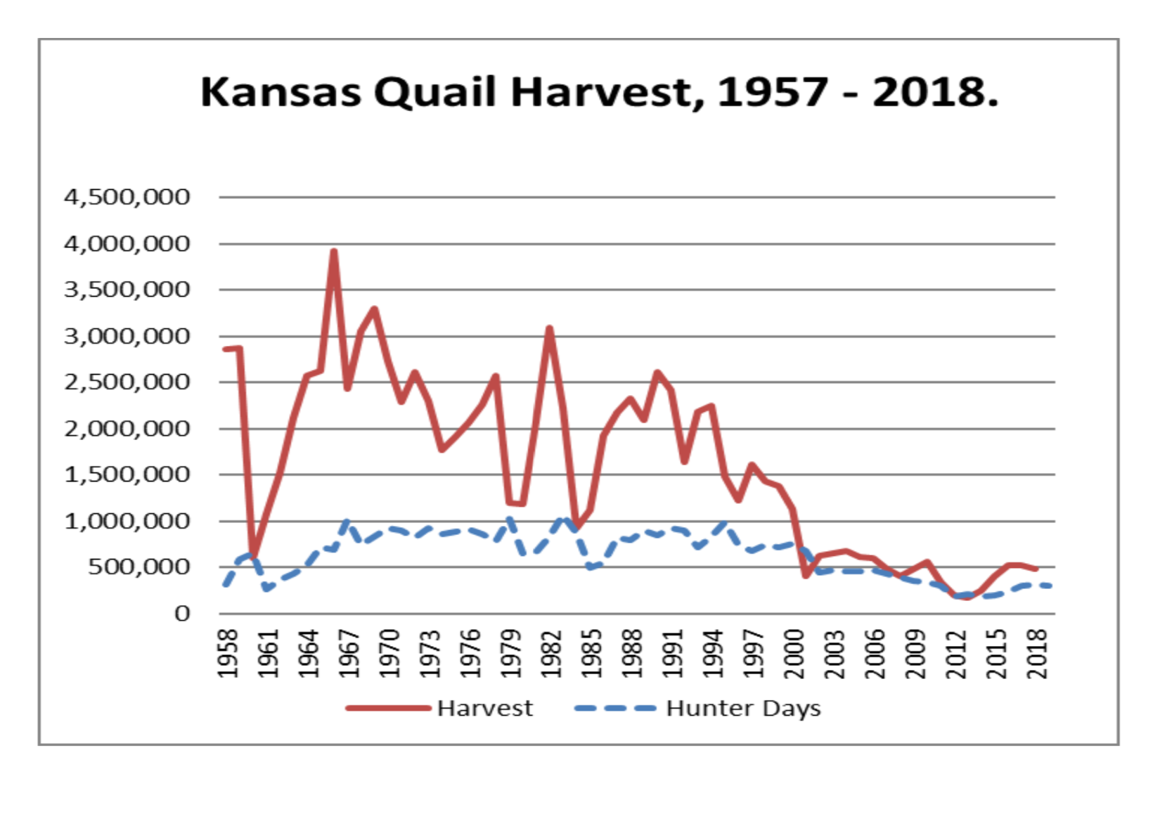 Kansas Quail Harvest Graph